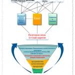 Маркетинговая воронка как основа интернет-бизнеса.