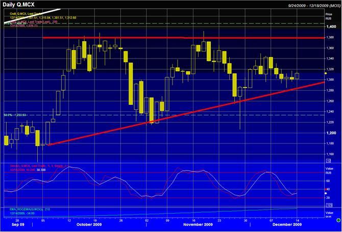 На фондовой площадке ожидается очередной «откат»