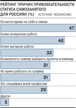 В России — свыше 15 млн самозанятых граждан