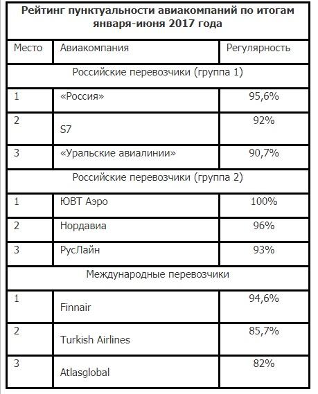 Курумоч составил рейтинг пунктуальности авиакомпаний