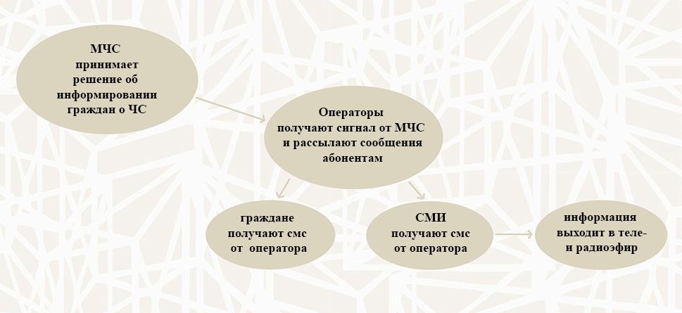 С 7 июля все операторы связи обязаны информировать граждан о ЧС