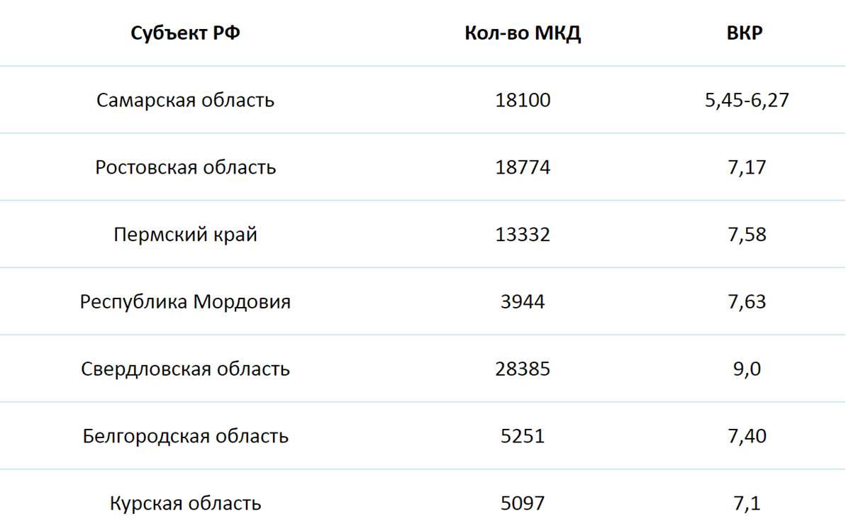 В Самарской области один из самых низких тарифов на капремонт