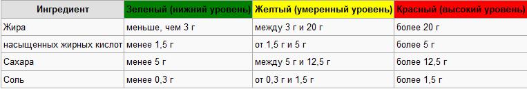 Россиянам предлагают есть меньше хлеба, колбасы и майонеза