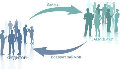 «Финансовая социальная сеть» — оптимальные кредиты и выгодные инвестиции