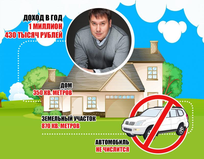 Глава администрации Костромы Виктор Емец признался, какая у него зарплата