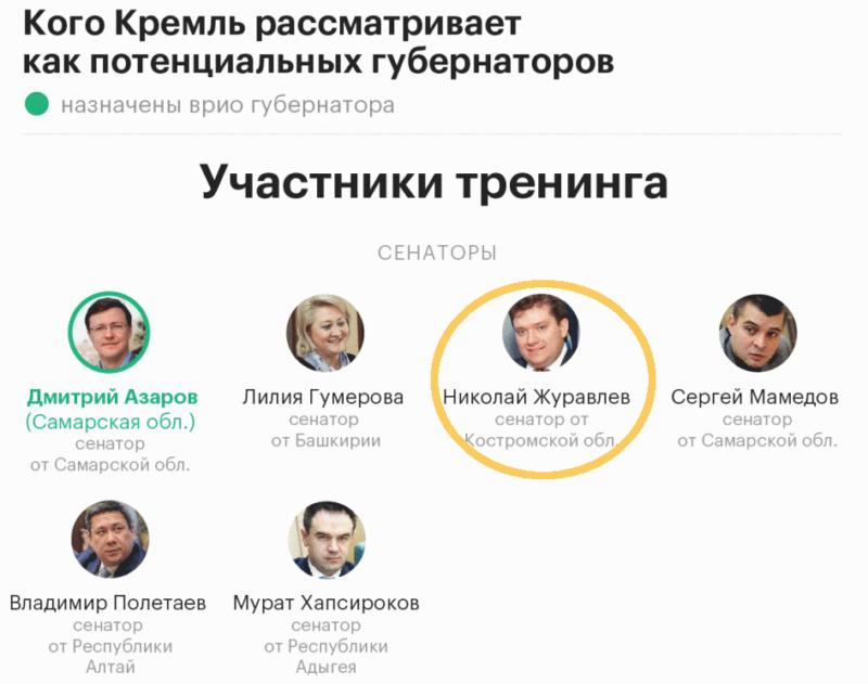 Костромского сенатора Николая Журавлева тайно учат быть губернатором