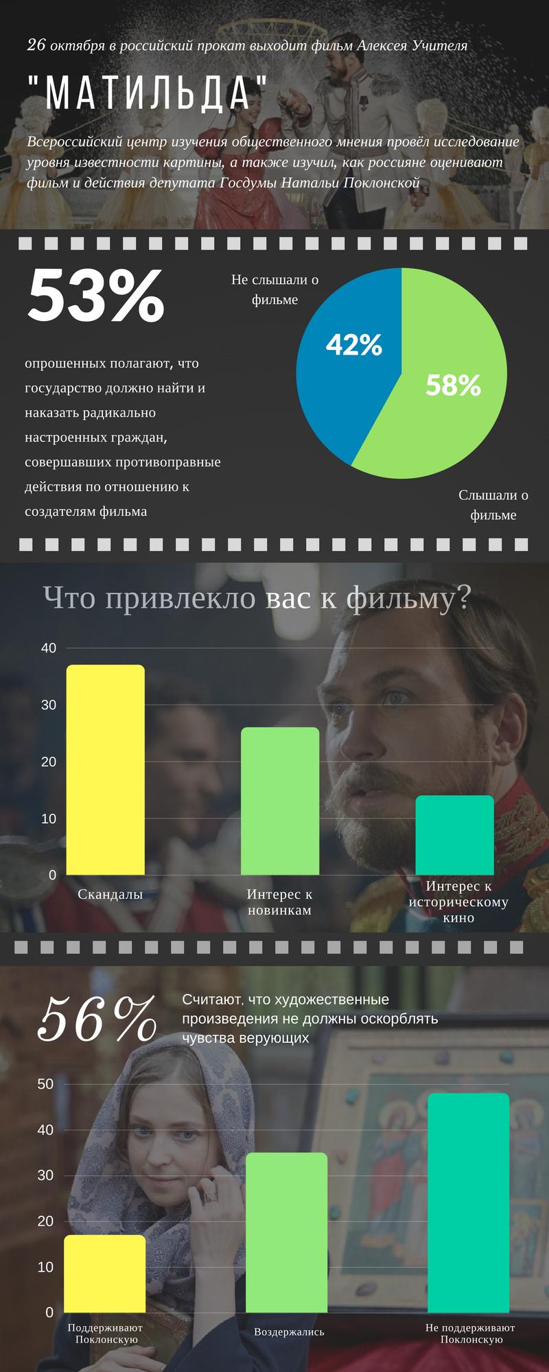 Мнение россиян о «Матильде» в инфографике