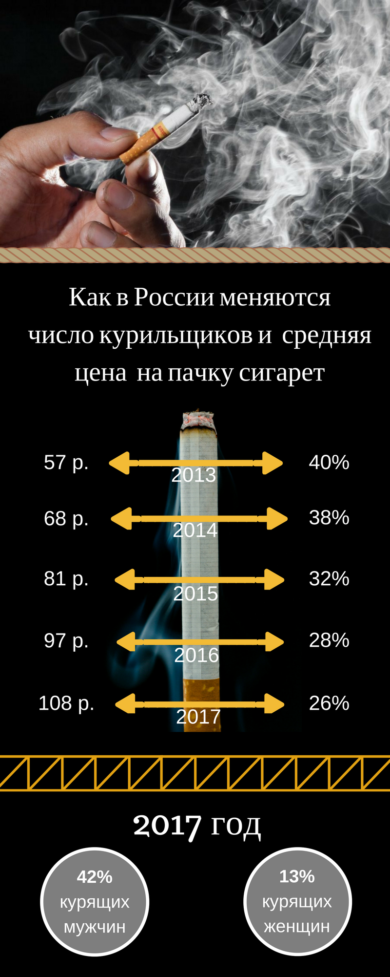 Цены на сигареты растут — количество курильщиков падает