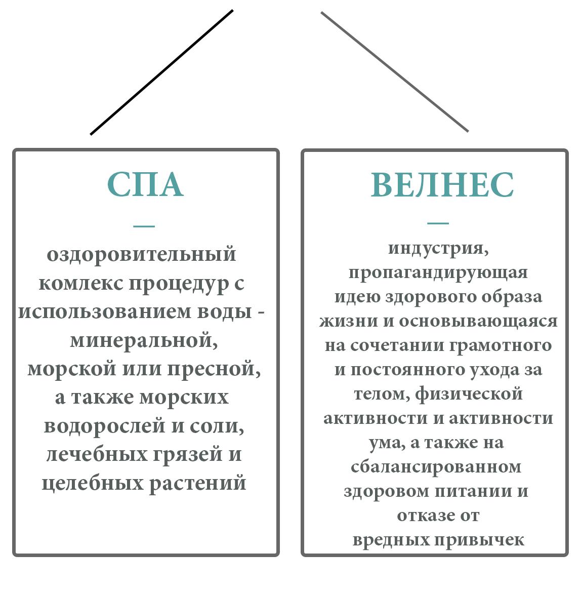 Россия улучшила позиции в мире по развитию спа и велнеса